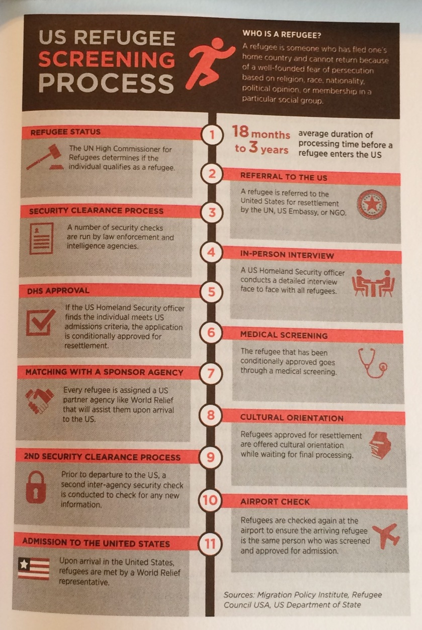 "US Refugee Screening Process - from ""Seeking Refuge"" page 79. Used with permission."