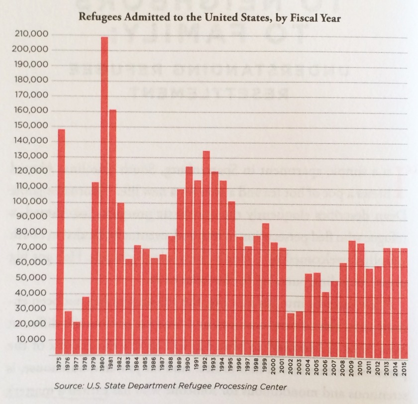 "Refugees Admitted to the United States, by Fiscal Year from ""Seeking Refuge"" p. 86. Used with permission. (Note that the US admitted almost 3x more refugees in 1980 than we did last year.)"